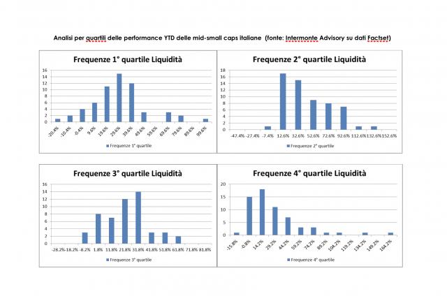 Analisi per quartili delle performance YTD delle mid-small caps italiane (fonte: Intermonte Advisory su dati Factset)