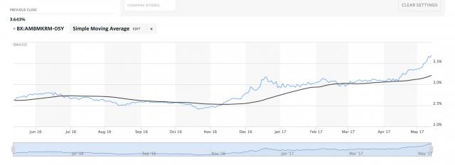 Cina: inversione della curva dei rendimenti per la prima volta nella storia
