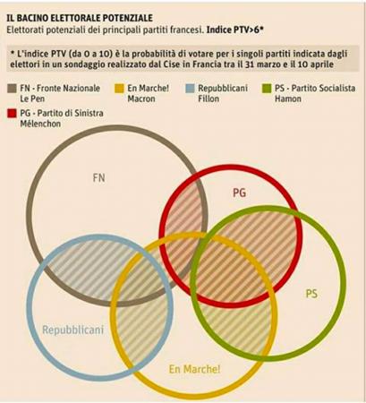 Francia l'elettorato 2017