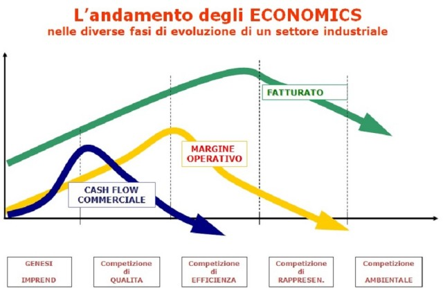 Andamento Economics