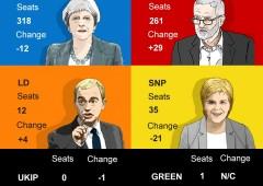 Uk, il futuro della Brexit e dell'Ue dopo le elezioni