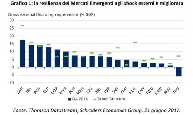 La dipendenza dai finanziamenti esteri dei Paesi emergenti