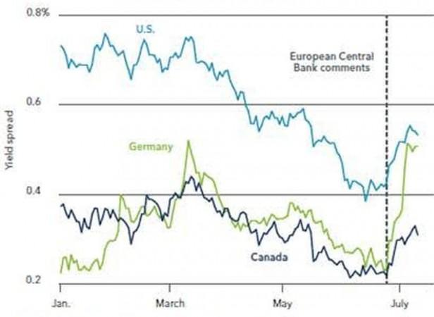 L'impennata dei rendimenti dopo i commenti della Bce (Fonte: BlackRock)