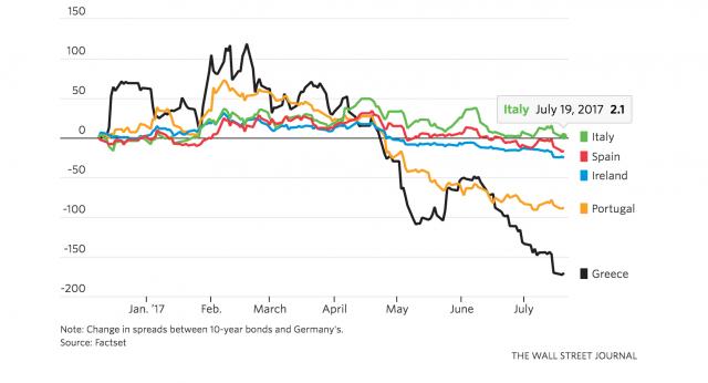 Bond periferia in fase rialzista dal 2014