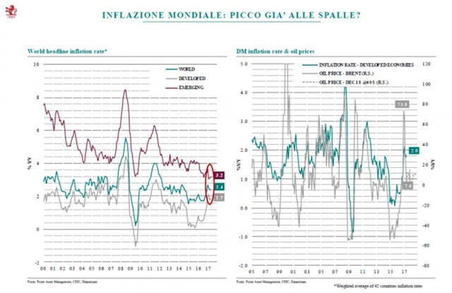 Inflazione e ripresa