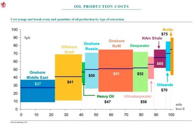 Ripresa: petrolio chiave dell'inflazione