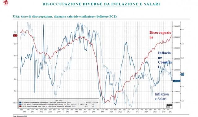 Disoccupazione, inflazione e ripresa economica