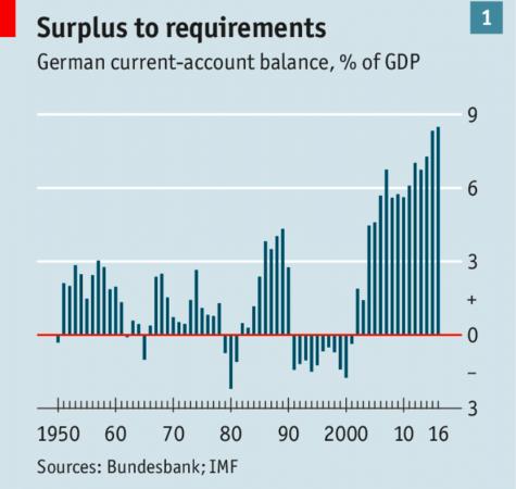 Il surplus commerciale della Germania