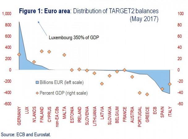 Gli squilibri del sistema dei pagamenti Target 2 tra banche centrali in Eurozona