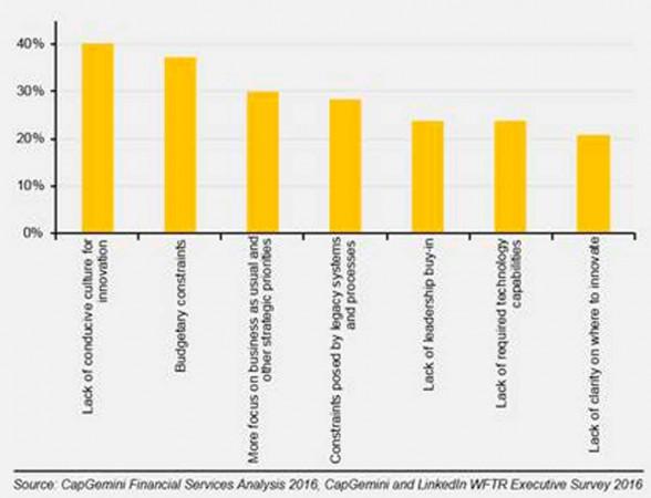 Fintech: gli ostacoli chiave all'innovazione nelle banche occidentali
