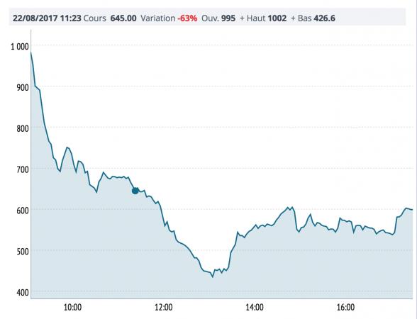 Provident Financial, titolo perde più del 60% alla Borsa di Londra
