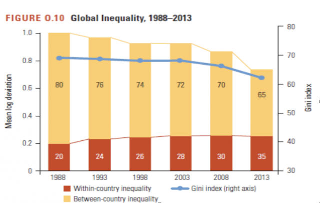 Disuguaglianza di reddito nel mondo, dati Banca Mondiale