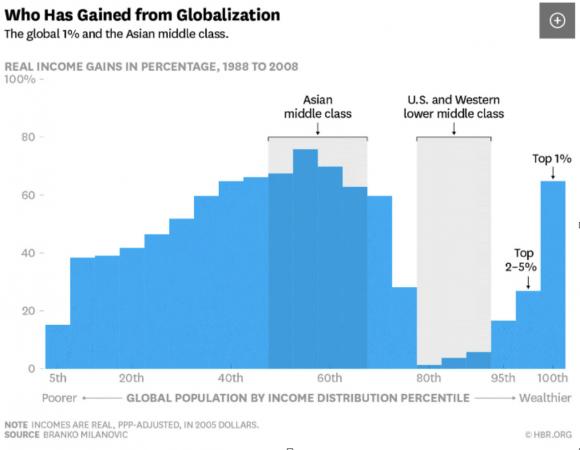 Guadagno di reddito in % dal 1988 al 2008 dati da BCG