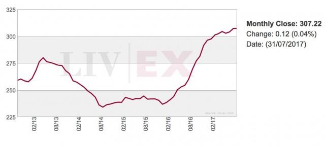 Investimenti: indice dei vini più pregiati al mondo