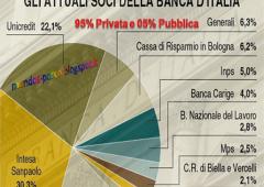 Banca d'Italia: governatore non conta se non viene ridotta quota banche private