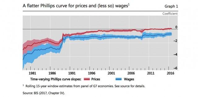 Curva di Phillips più piatta per inflazione e salari