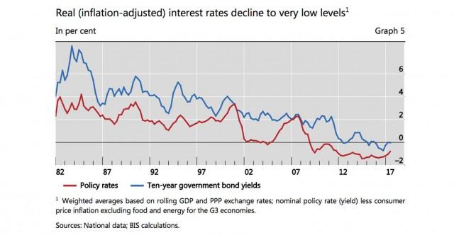 BRI: i tassi bassi e la trappola del debito