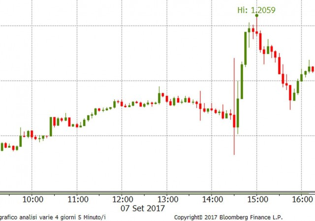Il movimento dell'euro/dollaro durante la conferenza stampa di Mario Draghi