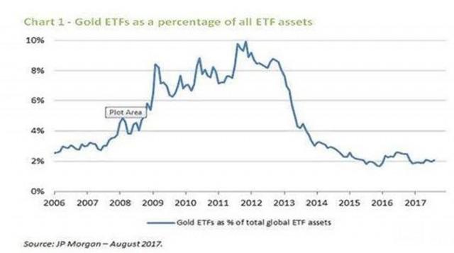 Il capitale investito negli ETF sull'oro rispetto a tutti gli altri ETF