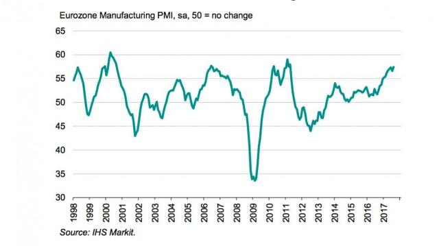 PMI Eurozona ai massimi dal 2011