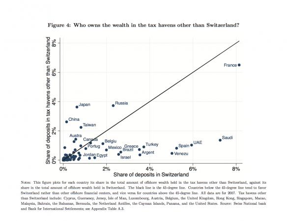 La Svizzera è uno dei paradisi fiscali più popolari tra i super ricchi