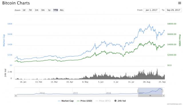 L'andamento altalenante del Bitcoin da inizio anno
