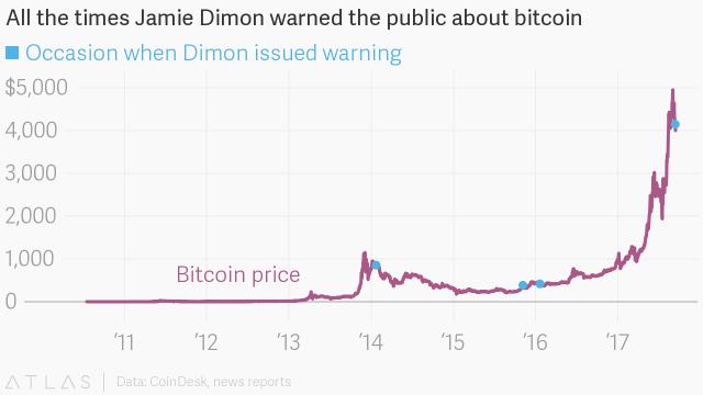 Cosa capita ai prezzi del Bitcoin quando Dimon parla male della criptovaluta