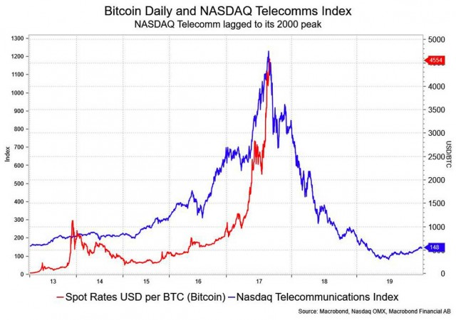 "Boom Bitcoin: ""come la bolla dot come del 2000"""