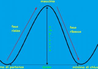 L'analisi ciclica sui mercati
