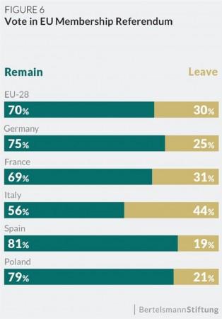 csm_1015844269Chart_eupinions_Vote-in-EU-membership-referendum_20170906_9575ccc5fd_05bcc1fcc2