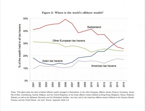 I paradisi fiscali asiatici stanno soppiantando la Svizzera