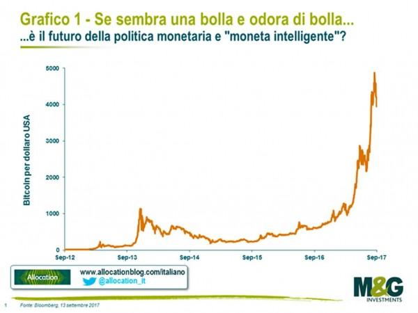 Bitcoin: un fenomeno rivoluzionario secondo M&G