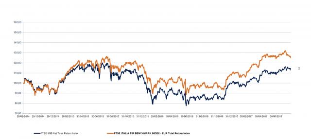 Negli ultimi tre anni il FTSE Italia PIR Benchmark evidenzia una costante sovraperformance rispetto al Ftse Mib