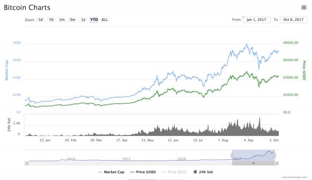 La prova da inizio anno del Bitcoin