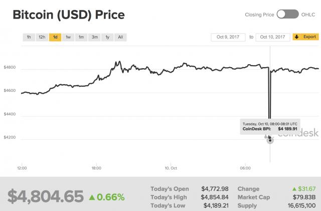 Flash crash misterioso del Bitcoin dopo che la Russia ha proposto di mettere al bando piattaforme di scambio