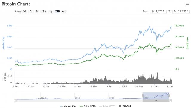 Bitcoin: prezzi più che quadruplicati da inizio anno