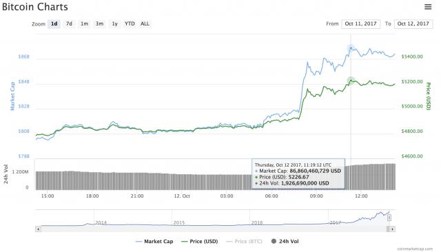 Nuovo massimo assoluto per il Bitcoin: forse la Cina ci ripensa e non metterà più al bando le Ico e piattaforme di trading locali
