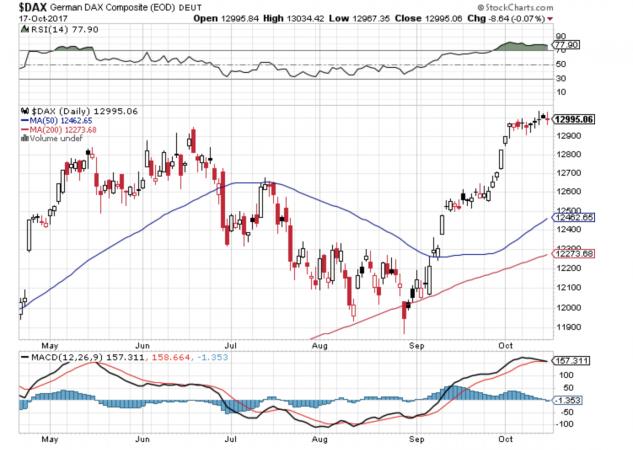 L'incredibile costanza della corsa del Dow Jones dall'elezione di Trump in avanti