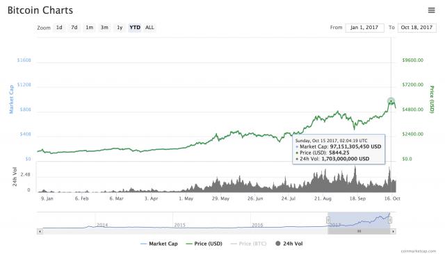 Bitcoin da record il 15 ottobre scorso