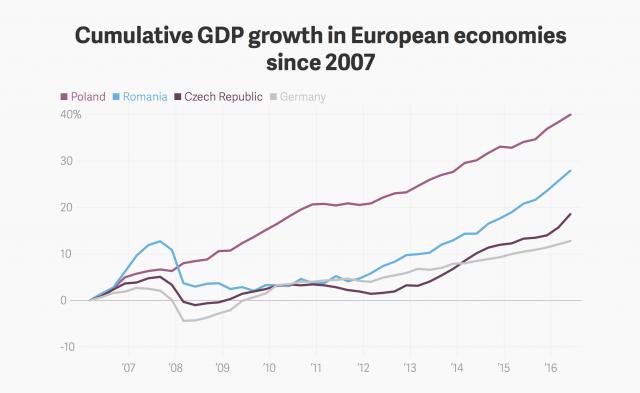 Negli ultimissimi anni Polonia, Rep. Ceca e Romania hanno registrato tassi di crescita superiori a quelli della Germania