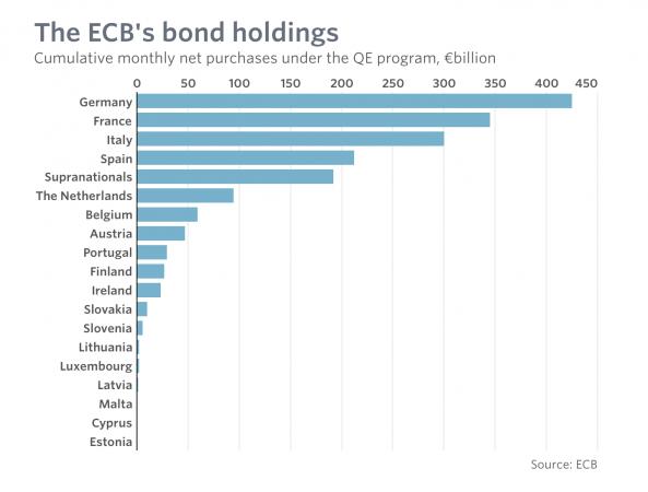 L'Italia è tra i paesi che in Eurozona ha beneficiato maggiormente del piano di acquisti di Bond della Bce