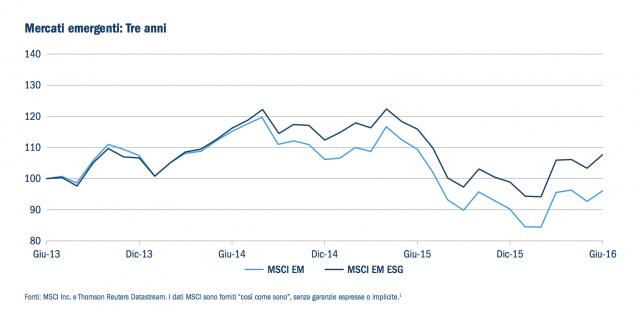 Mercati emergenti, la nuova frontiera per il settore ESG