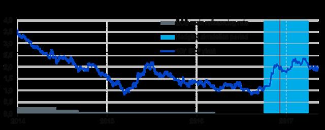 BTP: in tempi d'incertezza politica è necessario coprire l'esposizione sui titoli obbligazionari