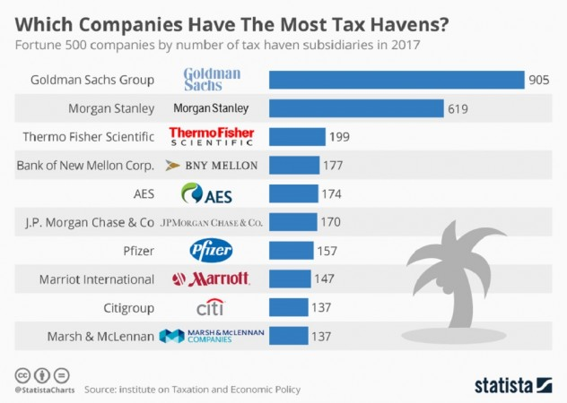 chartoftheday_11604_which_companies_have_the_most_tax_havens_n