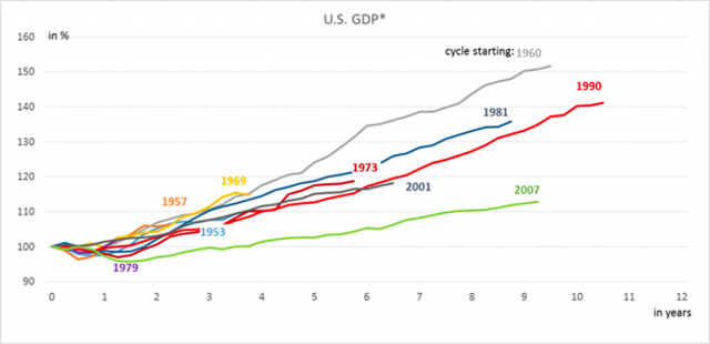 Il Pil Usa e il dollaro, grafico aggiornato al 5 ottobre (fonte: Bloomberg Finance L.P., Deutsche Asset Management Investment GmbH)