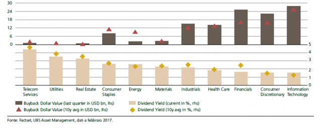 Valore in dollari dei buyback e dividend yield nei diversi settori del mercato statunitense.