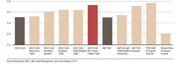 Indici di Sharpe di specifici indici Yield (div. netti reinv. in USD rispetto al Libor in USD a 1 mese, mar '07 – feb '17)