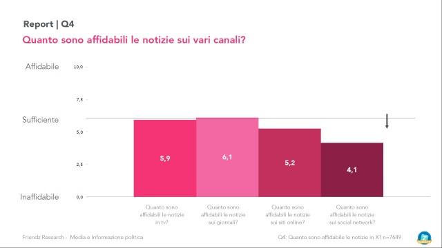 Le fonti social network sono considerate le meno affidabili ma sono anche la piattaforma da cui attingono di più gli italiani per informarsi