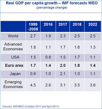L'Italia, considerata come il malato d'Europa, vedrà addirittura diminuire il suo rapporto debito/Pil nel 2018, per la prima volta in 10 anni, stando alle stime del FMI.