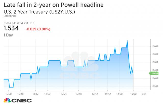 """Il tasso Usa a due anni, che maggiormente rispecchia le mosse della Fed, ha preso la strada dei ribassi dopo le indiscrezioni. Powell viene considerato il più """"colomba"""" di tutti i candidati alla sostituzione di Yellen"""